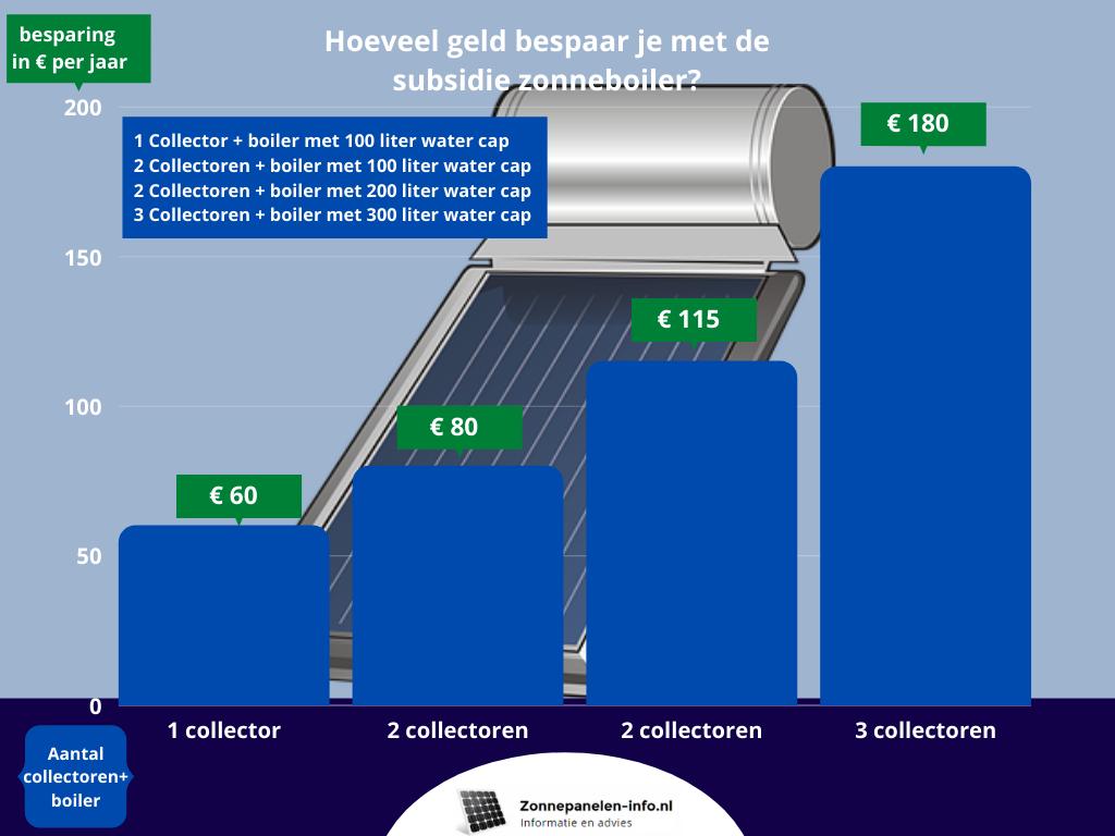 subsidie zonneboiler
